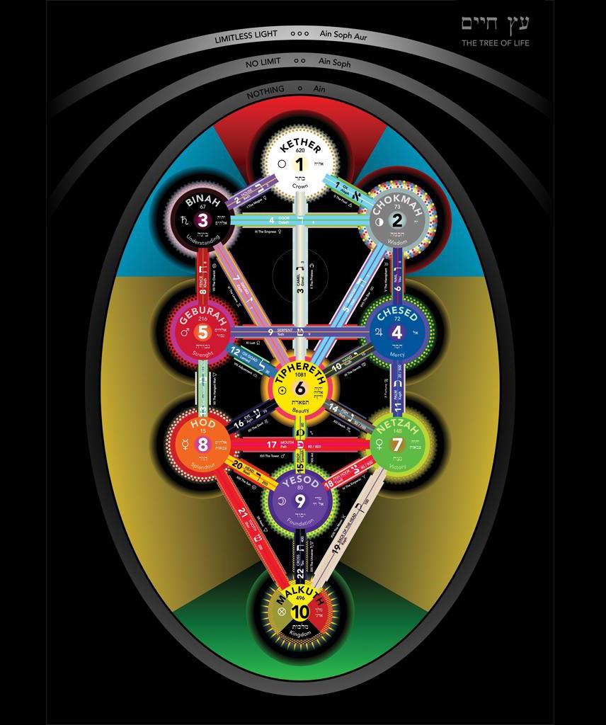 Sacred geometry international the meaning of sacred geometry treeofme biocorpaavc Images