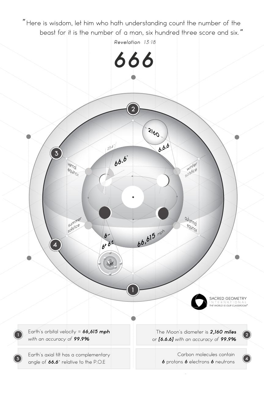 666_Infographic_12x18