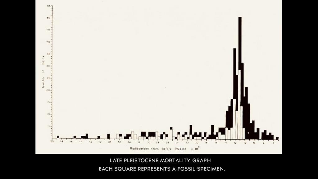 Late_Pleistocene_Mortality