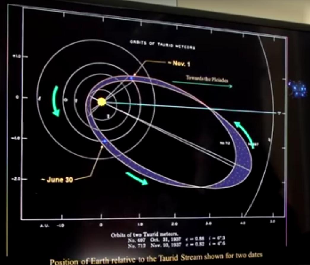 Taurid Meteor Stream Diagram